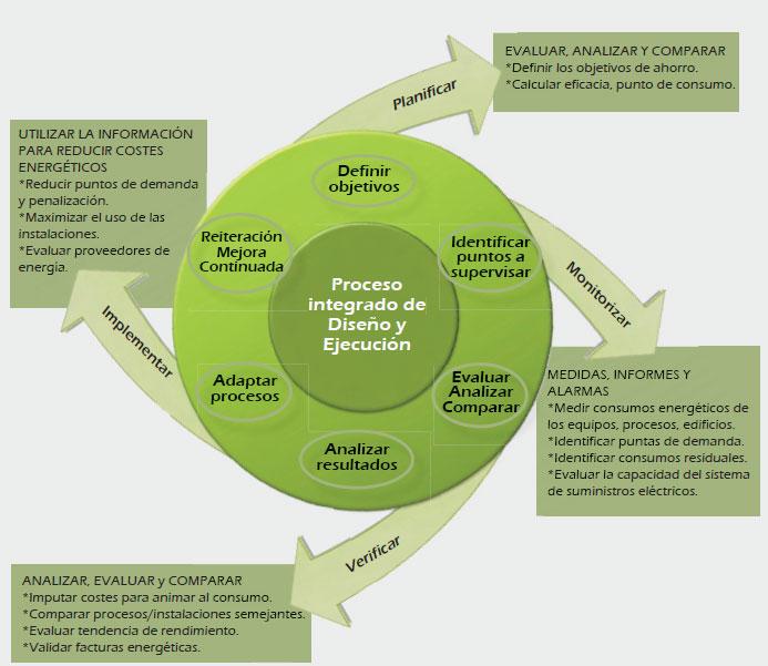 metodologia ahorro energetico